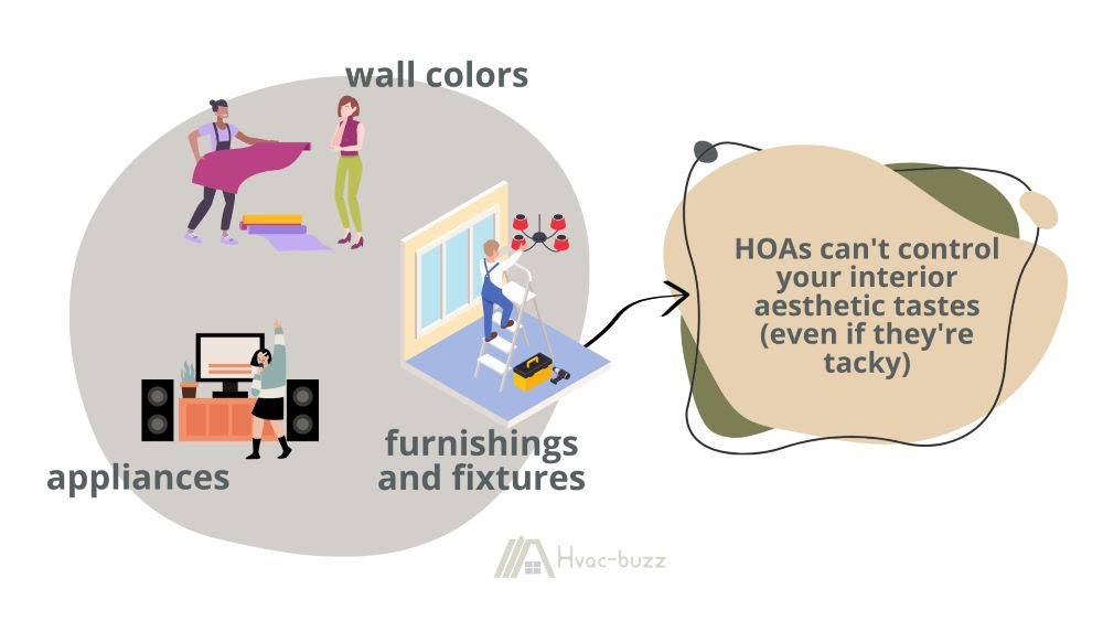 HOA's can't control changes like your choice of appliances, furnishings and fixtures, wall colors