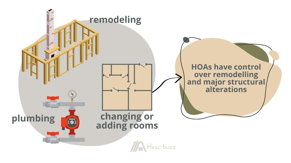 HOAs have control over changes like remodels, plumbing system, and changing or adding rooms